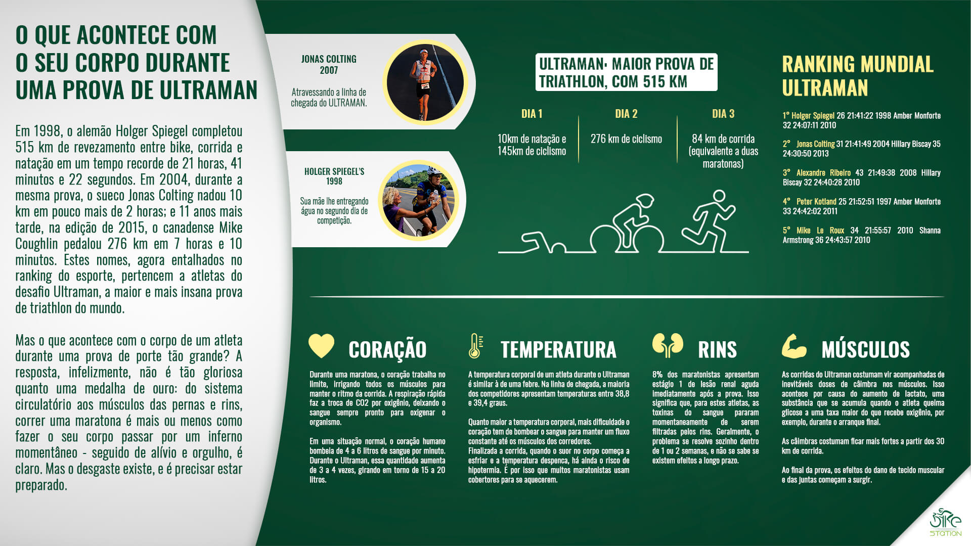 Infográfico ULTRAMAN
