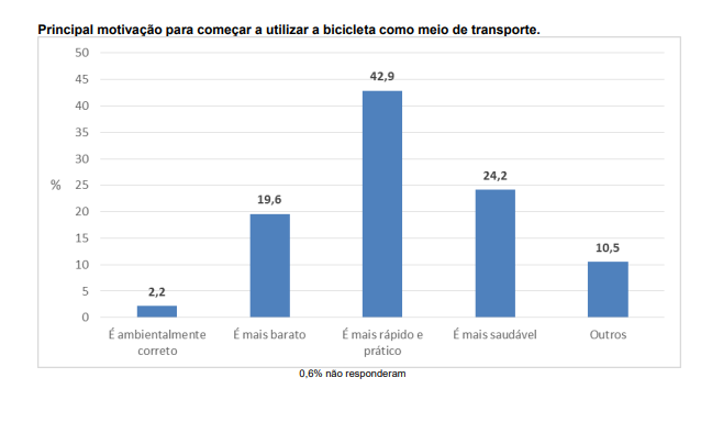 Gráfico que mostra os motivos escolhidos para o uso da bicicleta.